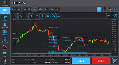 Full-fledged Trading On-the-Go with Protrader Mobile Applications