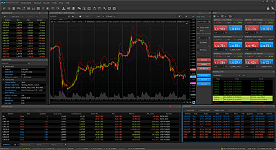 Perfect Trading Interface - Protrader for Windows